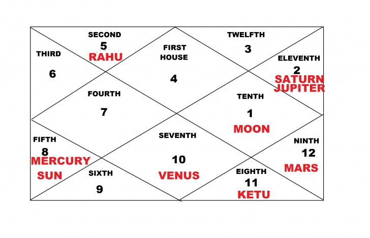 Inspirational The Horoscope: 2. The Planets' Ownership Of Signs | Search For The Planets In Houses Image