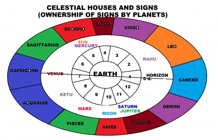 Outstanding The Horoscope: 2. The Planets' Ownership Of Signs | Search For The Planets In Houses Pic